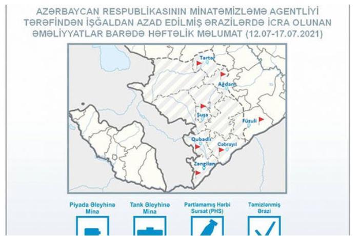 ANAMA: Ötən həftə 143 hektar ərazi minalardan təmizlənib